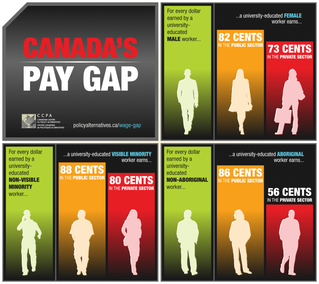 Canadas_Pay_Gap